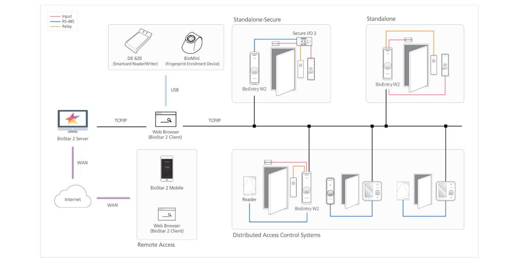 Suprema BioEntry W2 - Fingerprint Access Control Terminal