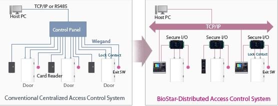 concepto del BioStar