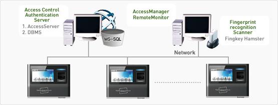 Terminal biométrico de huella digital Nitgen eNBioAccess-T5
