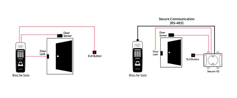 Configuración BioLite Solo
