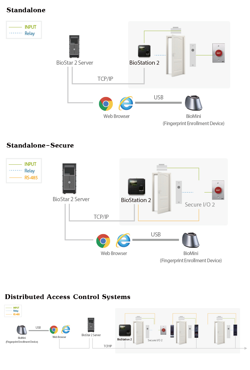 Terminal biométrico de huella digital Suprema BioStation2