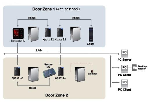 Suprema Xpass S2 Network