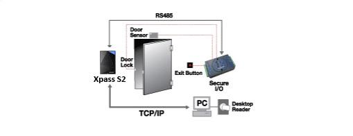 Suprema Xpass S2 Secure