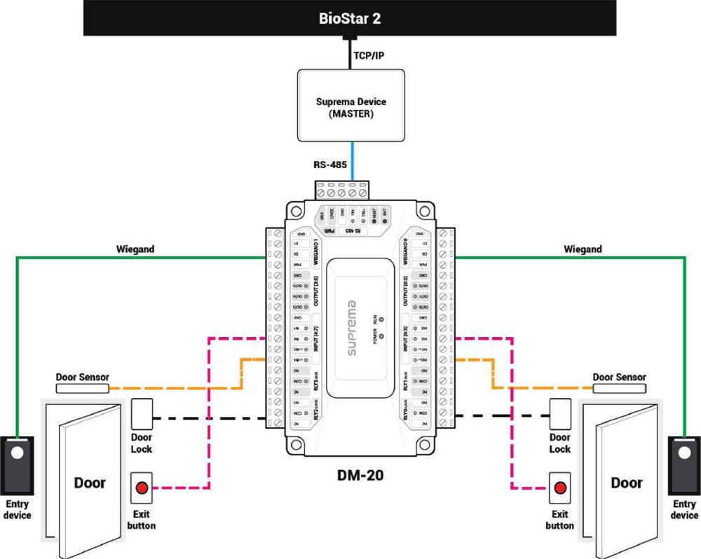 suprema access control wiring diagram