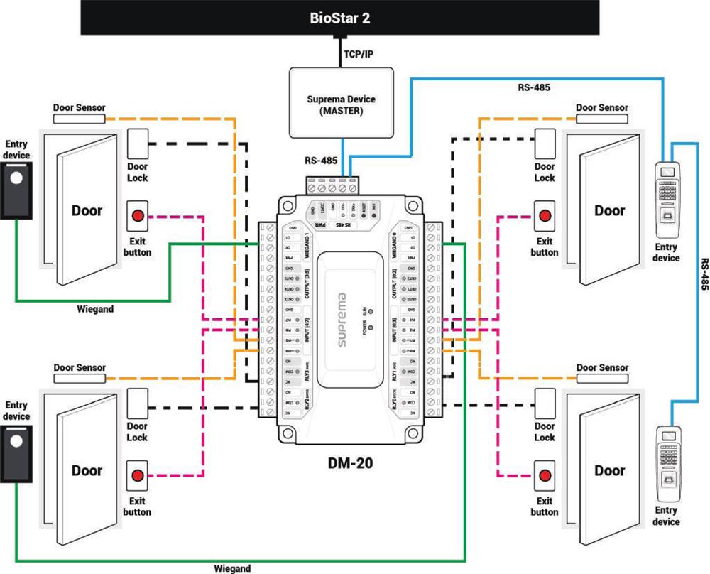 Suprema Dm 20 Door Control Module Kimaldi E Passport Circuit Diagram Configuration