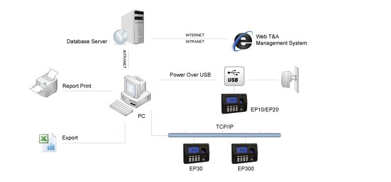 Terminal de control de presencia ANVIZ EP300 aplicación