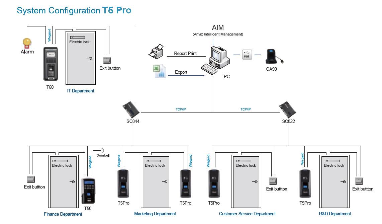 Configuración Terminal de control de acceso ANVIZ T5 Pro
