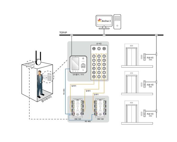 OM-120 control de ascensores