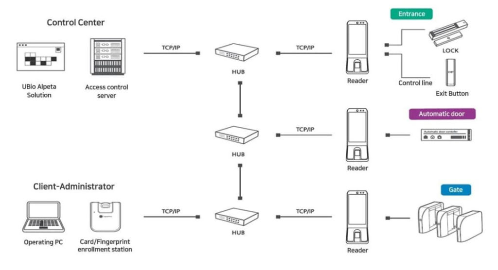 nitgen ubio-x slim_system configuration