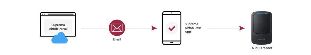 Suprema Mobile Access_Gestión remota y online