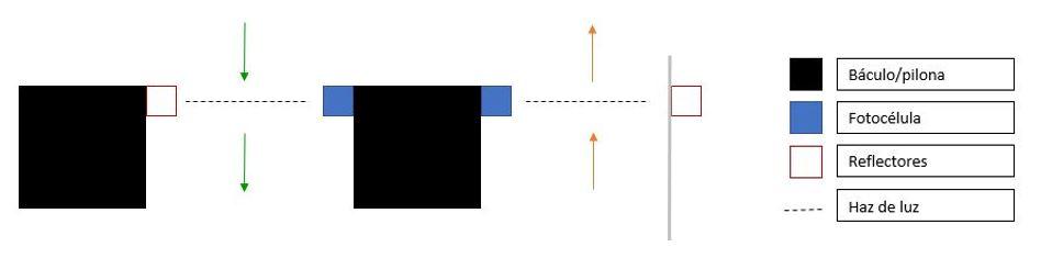 Kforum control de aforo 2 zonas