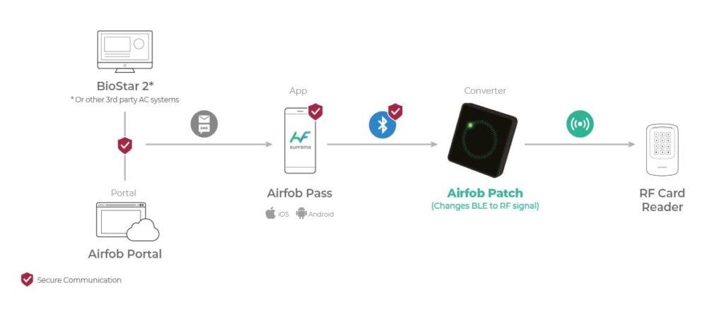 Airfob Patch configuracion
