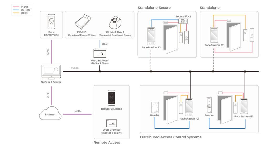 FaceStation F2 configuracion del sistema