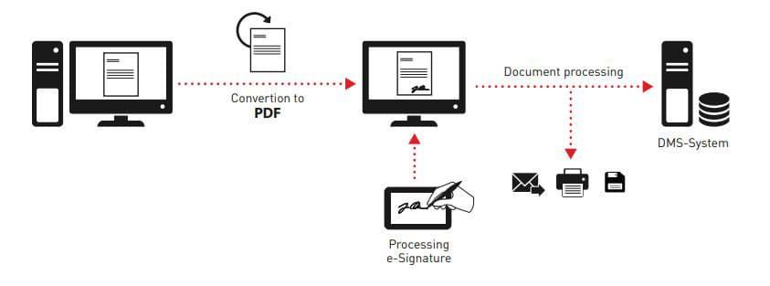 Software SignoSign2 y tabletas de firma digital Evolis