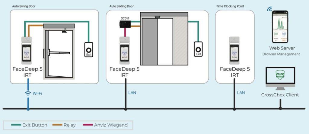 Configuración Anviz FaceDeep5-IRt