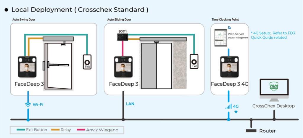 Configuración Anviz FaceDeep 3